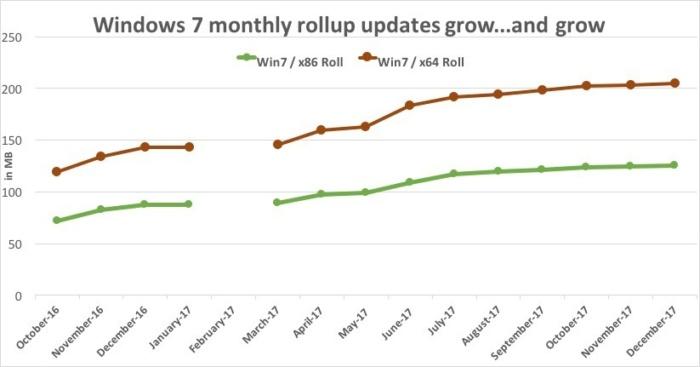 윈도우 7의 롤업 용량 증가율.