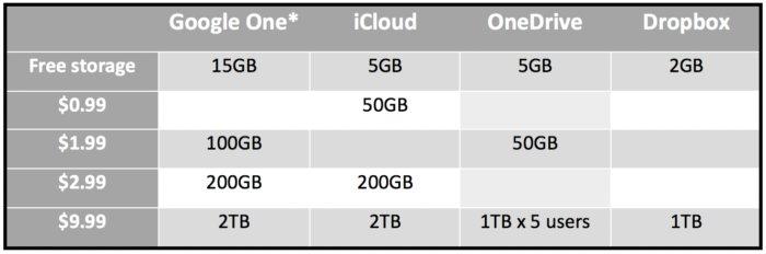 구글은 현재 월 2.99달러에 200GB를 제공하는 요금제를 제공한다. 월 9.99달러를 내면 1TB를 쓸 수 있다.