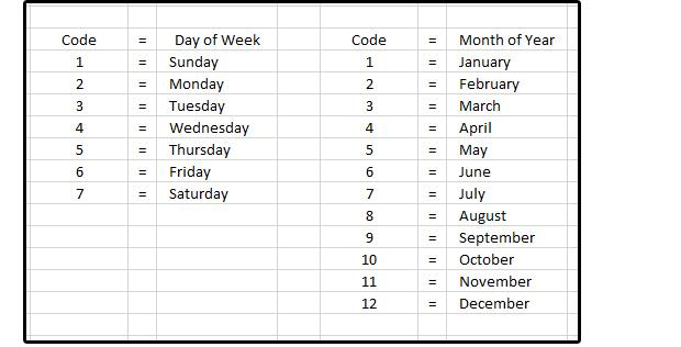일주일의 각 요일, 1년 중 각 달에 지정된 코드