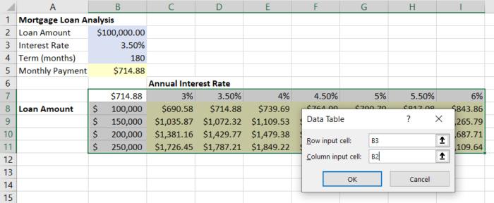 데이터 테이블을 이용하면 '만약 ~라면' 분석을 할 수 있다.